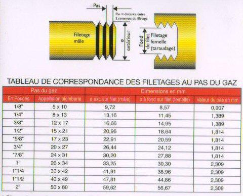 tableau des cotes plomberie sanitaires